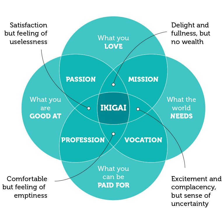 Personal branding ikigai
